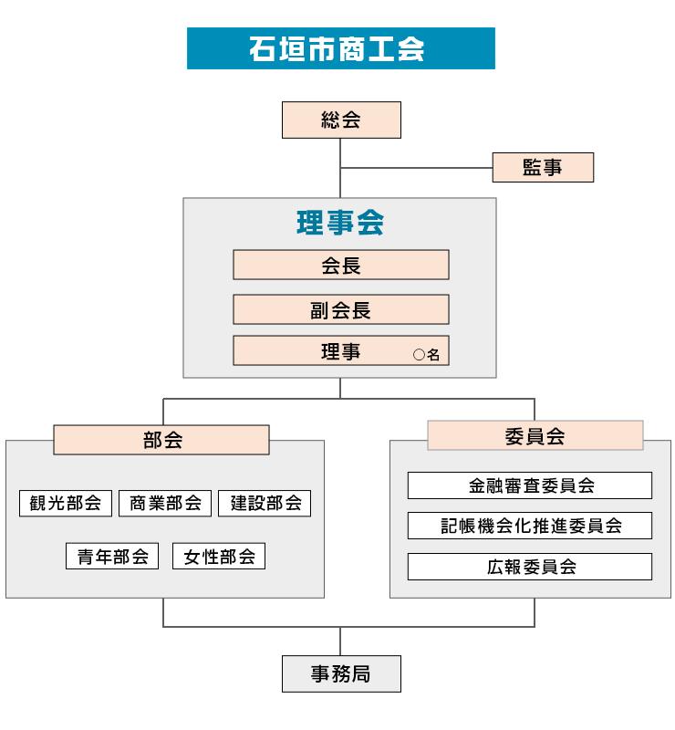 商工会組織図